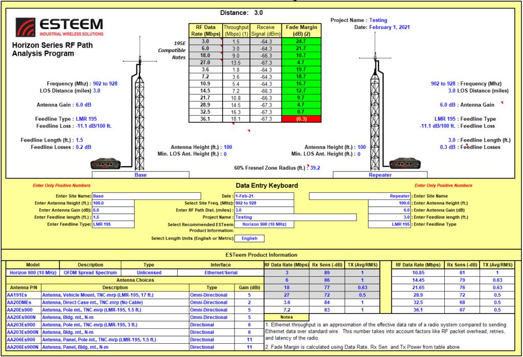 ESTeem RF path analysis program